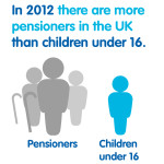 In 2012 there are more pensioners in the UK than children under 16
