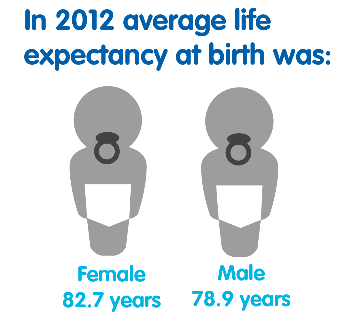 2012 average life expectancy at birth