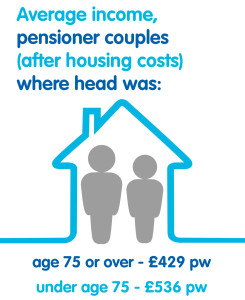 Average income, pensioner couples after housing costs where head was