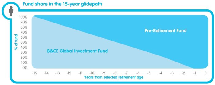 graph showing fund share in the 15-year glidepath